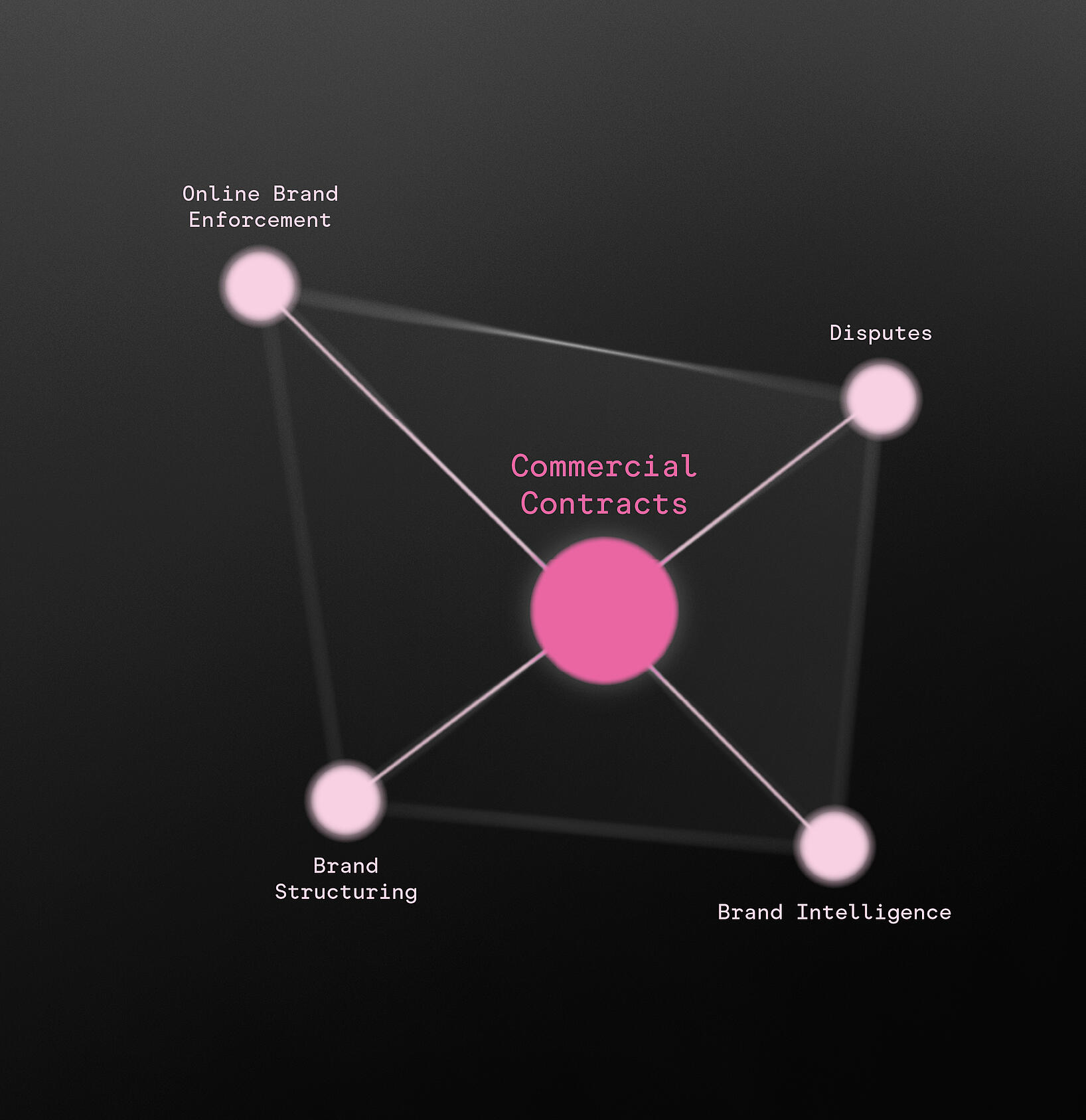 Commercial Contracts-2