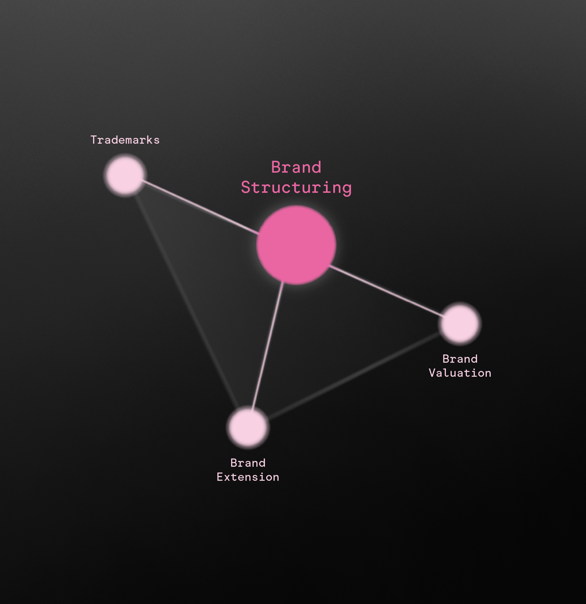 Brand Structuring